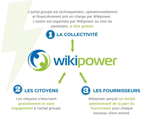 Wikipower et achat groupé collectivité