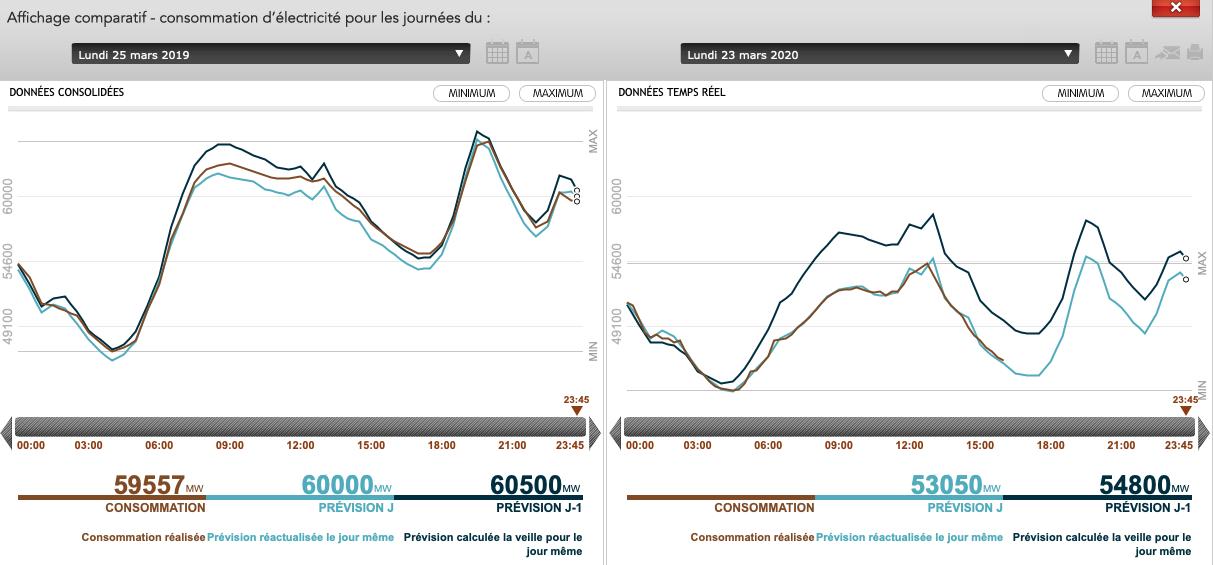 comparaison consommation électricité - Wikipower